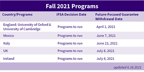 Fall 2021 Decision Date Table